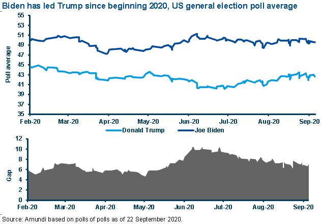 latest us polls betting advice