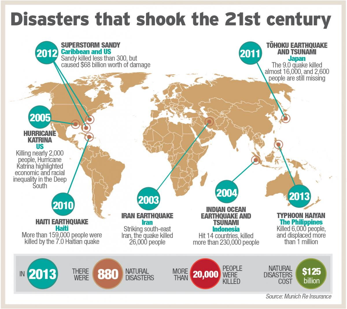 Disasters that shook the 21st century - Click to enlarge