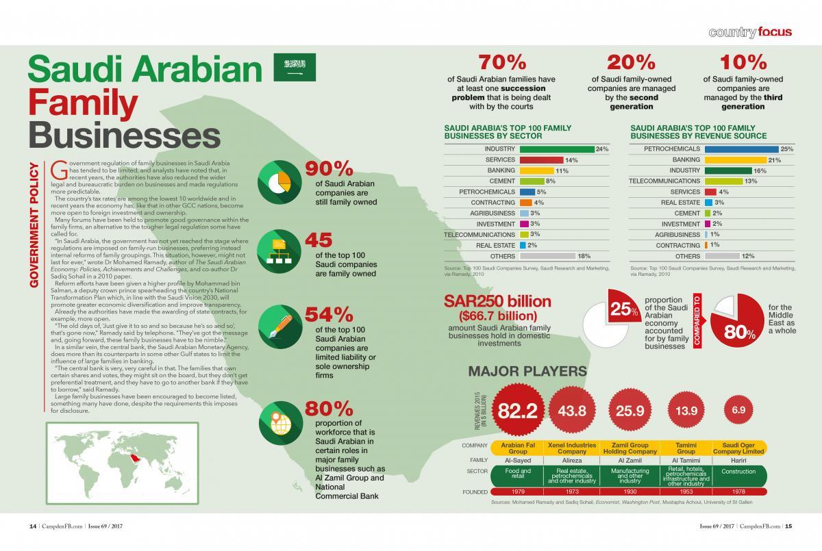 Infographic: Saudi Arabian family businesses | Campden FB