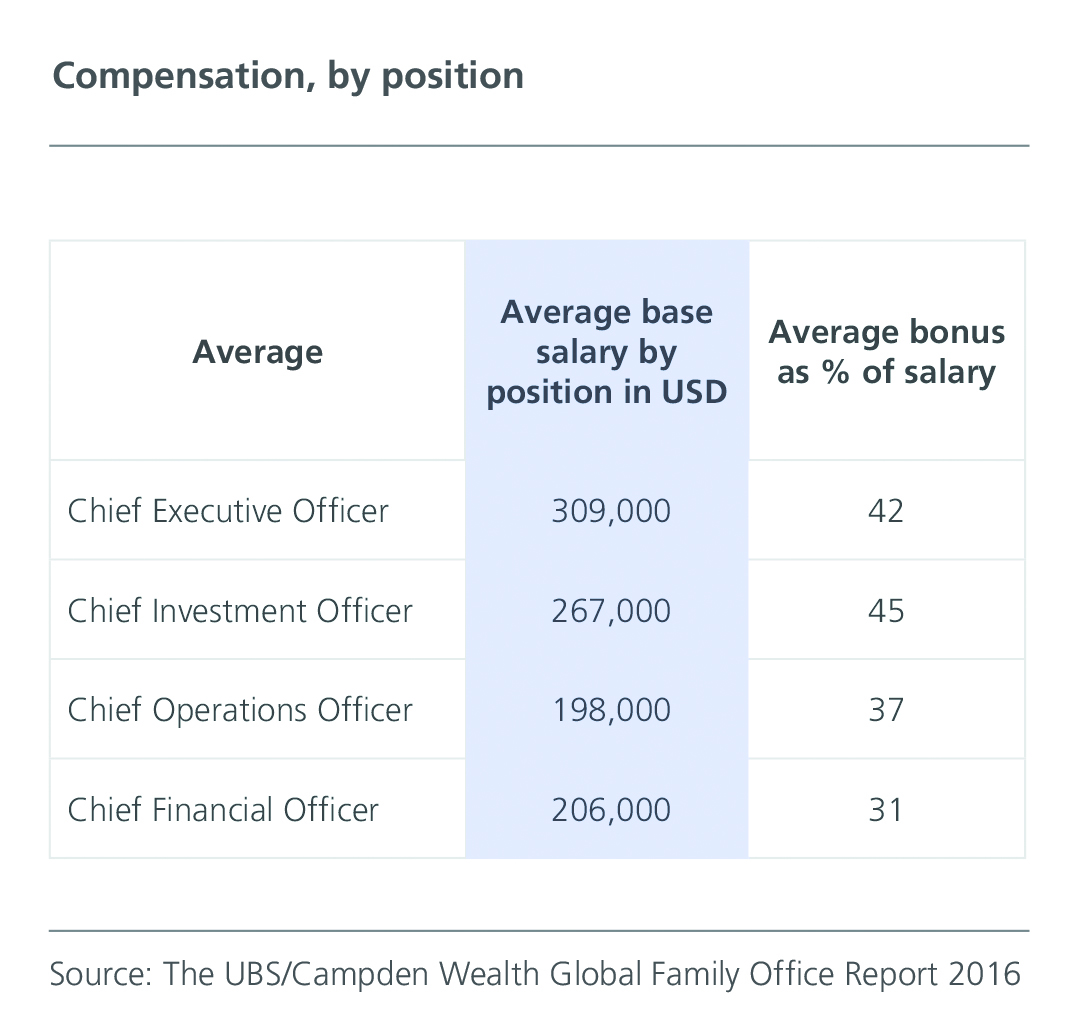 Source: Global Family Office Report 2016